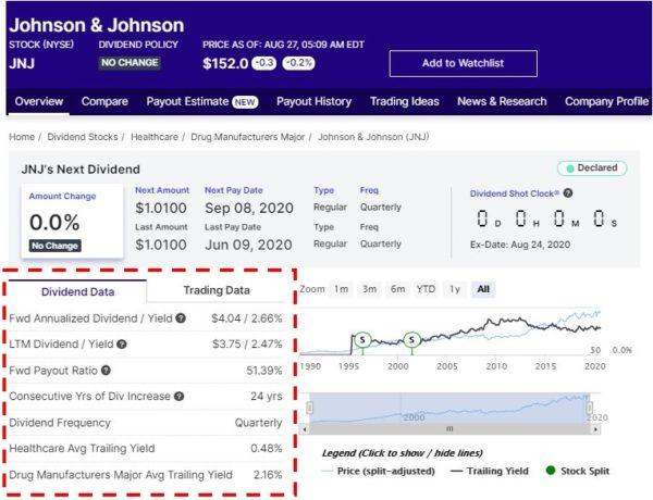 Dividend.com 検索結果 JNJ Overview 01