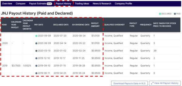 Dividend.com 検索結果 JNJ Payout History