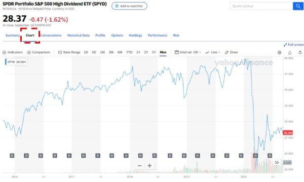 Yahoo!Finance 株価チャート