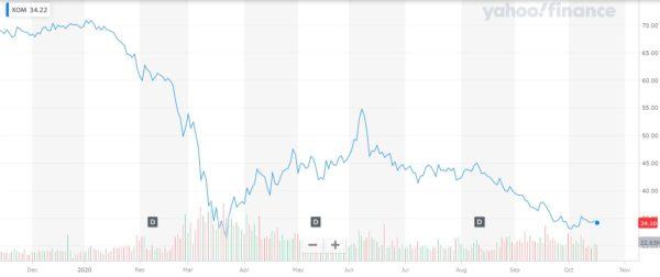 エクソンモービル株価チャート