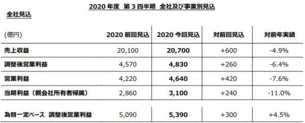 JT 2020年 決算 上方修正