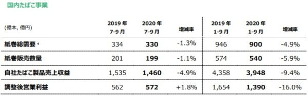 JT 国内たばこ事業