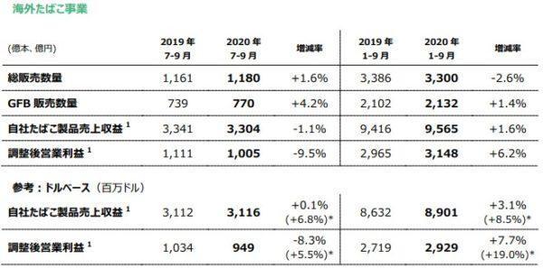 JT 海外たばこ事業