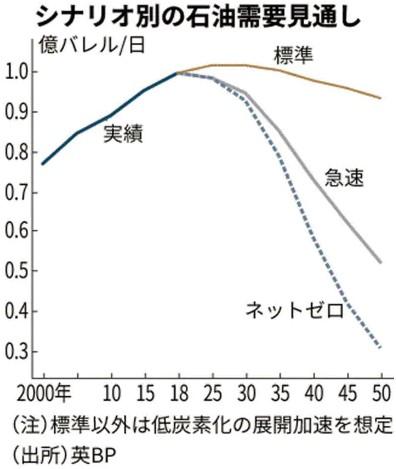 石油需要見通しチャート