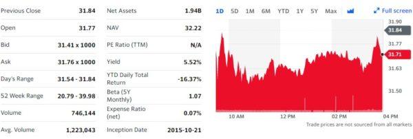 Yahoo! finance SPYD データ