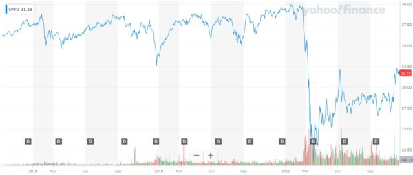 Yahoo! finance SPYD 株価チャート