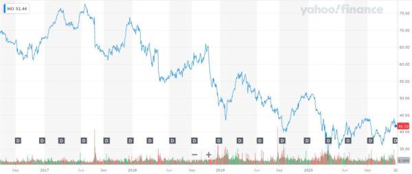 アルトリア・グループ株価チャート