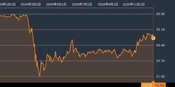 Bloomberg調べSPYD株価