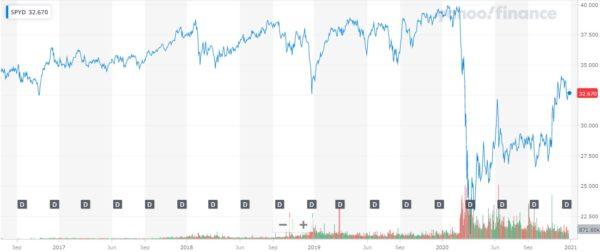 2020年12月 SPYD 株価チャート
