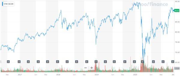 2020年12月 VYM 株価チャート
