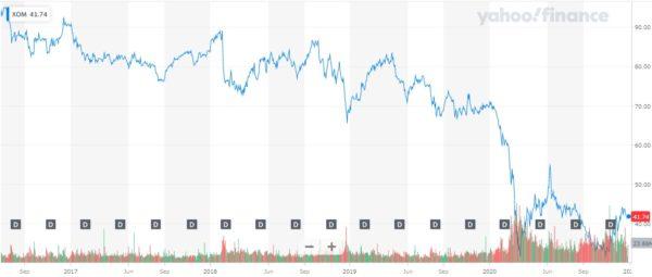 2020年12月 XOM 株価チャート