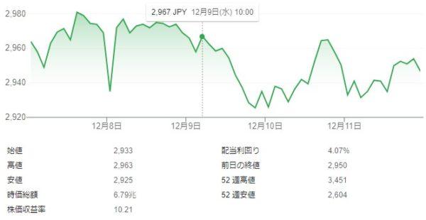 KDDI 新プラン発表後 株価 チャート