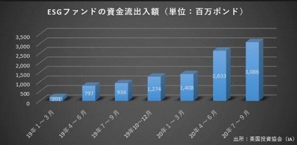 日本経済新聞 ESG投資について