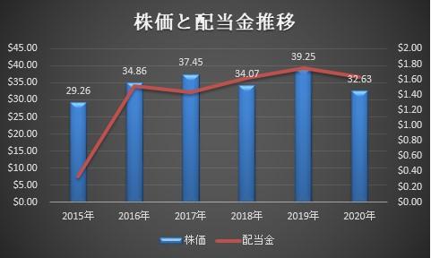 SPYD株価と配当金推移