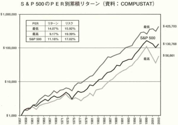 株式投資の未来 PER別累積リターン表