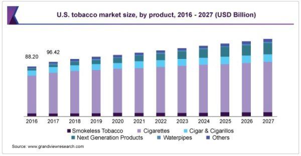 米国タバコ市場成長予測