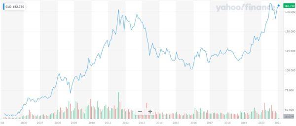 SPDR Gold Trust 株価チャート