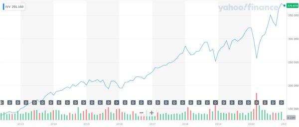 iShares Core S&P 500 ETF 株価チャート