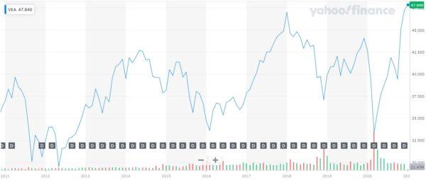 Vanguard FTSE Developed Markets ETF 株価チャート