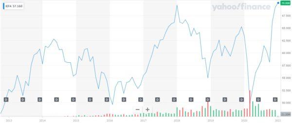 iShares Core MSCI EAFE ETF 株価チャート