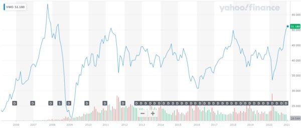 Vanguard FTSE Emerging Markets ETF 株価チャート