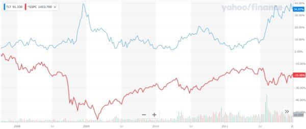 価格変動の違い