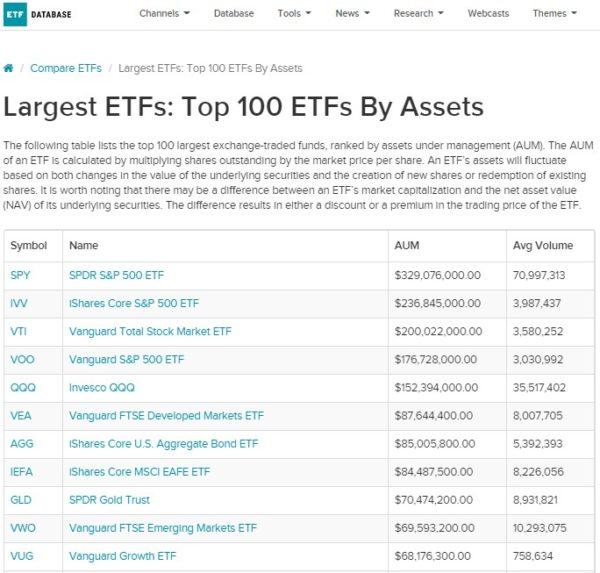 ETF DATABASE 運用資産残高トップ100