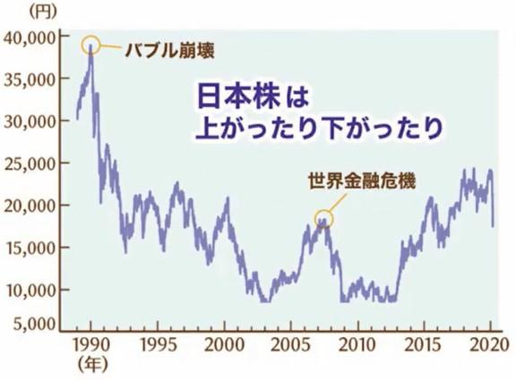 日経平均株価の推移 1990年から2020年