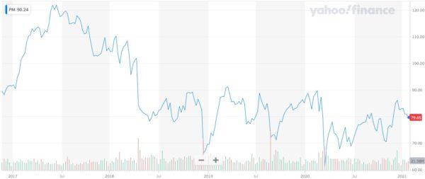 2021年1月 フィリップ モリス インターナショナル 株価チャート