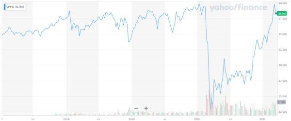 2021年03月18日現在 SPYD株価チャート