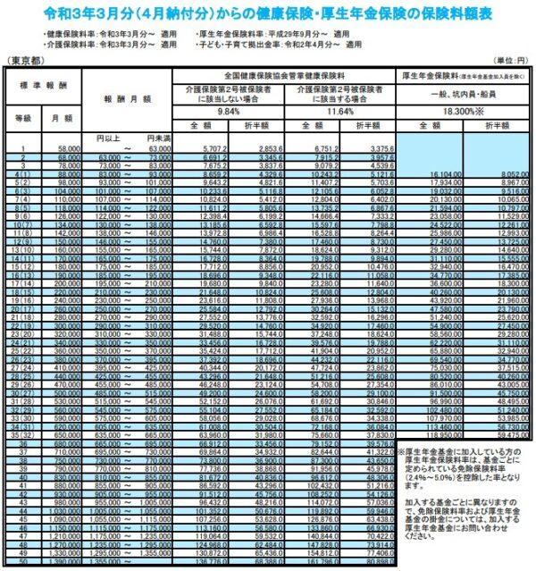 標準報酬月額の表