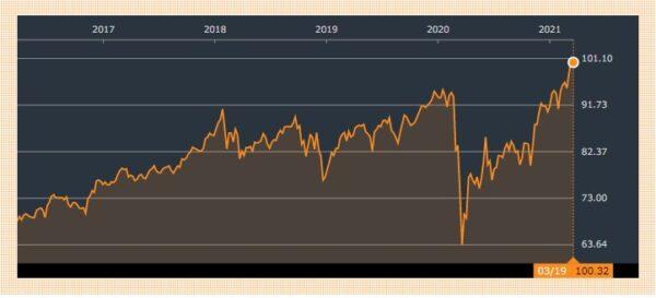 2021年03月19日現在 VYM株価チャート