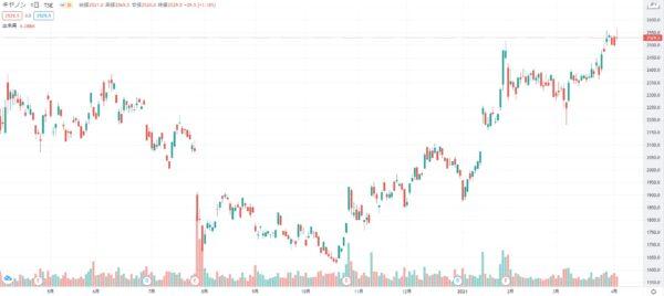 2021年3月 キャノン 株価チャート