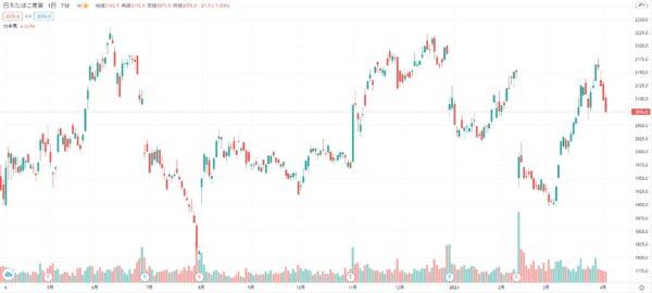 2021年3月 日本たばこ産業 株価チャート