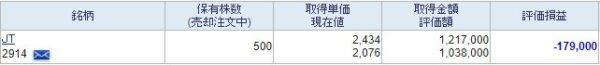 2021年3月 日本たばこ産業 株式保有状況