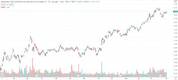 2021年3月 SPYD 株価チャート