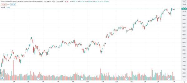 2021年3月 VYM 株価チャート