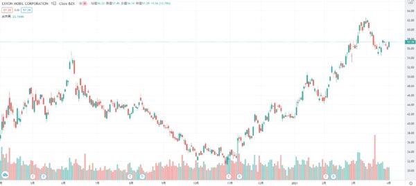 2021年3月 XOM 株価チャート
