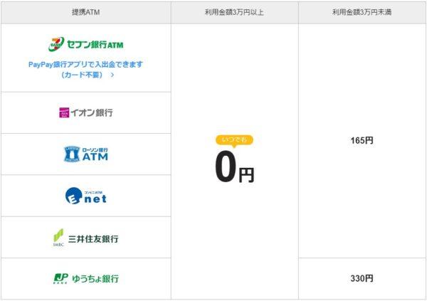 PayPay銀行ATM手数料表