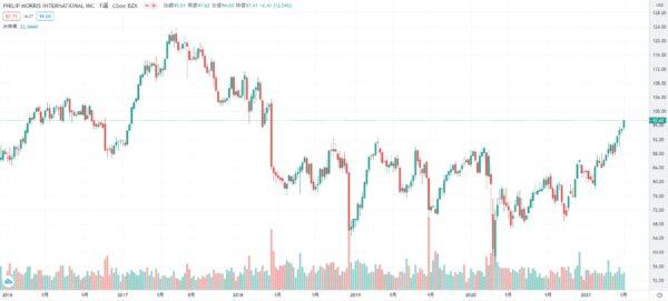 フィリップ モリス インターナショナル 株価チャート