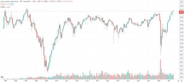 ARCC株価チャート