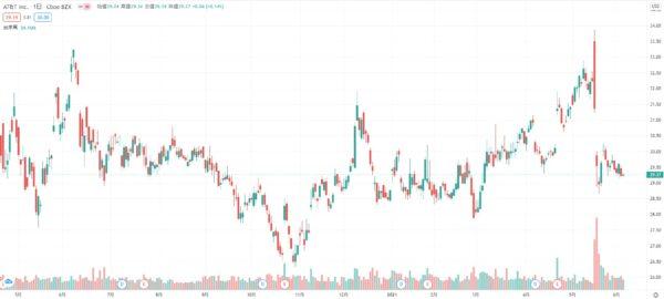 2021年5月 AT&T株価チャート