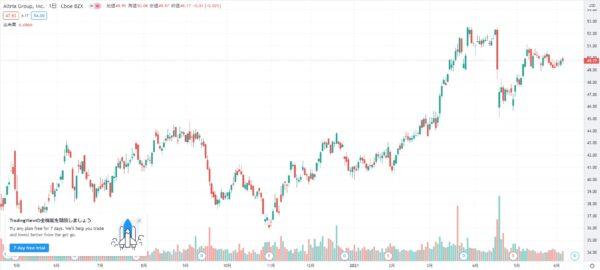 2021年5月 MO株価チャート